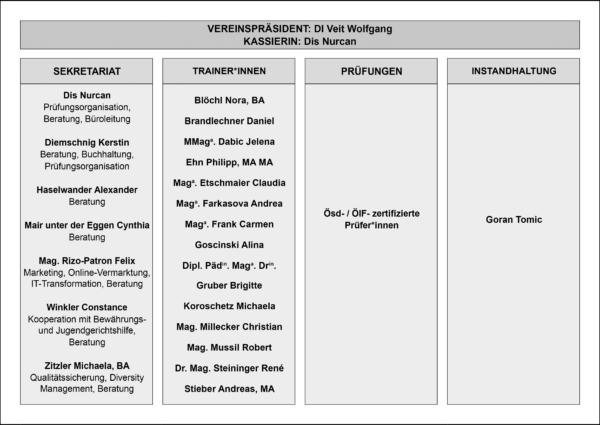 Organigramm_final_ohne_andi